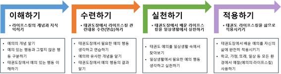 라이프스킬 워크북의 4단계